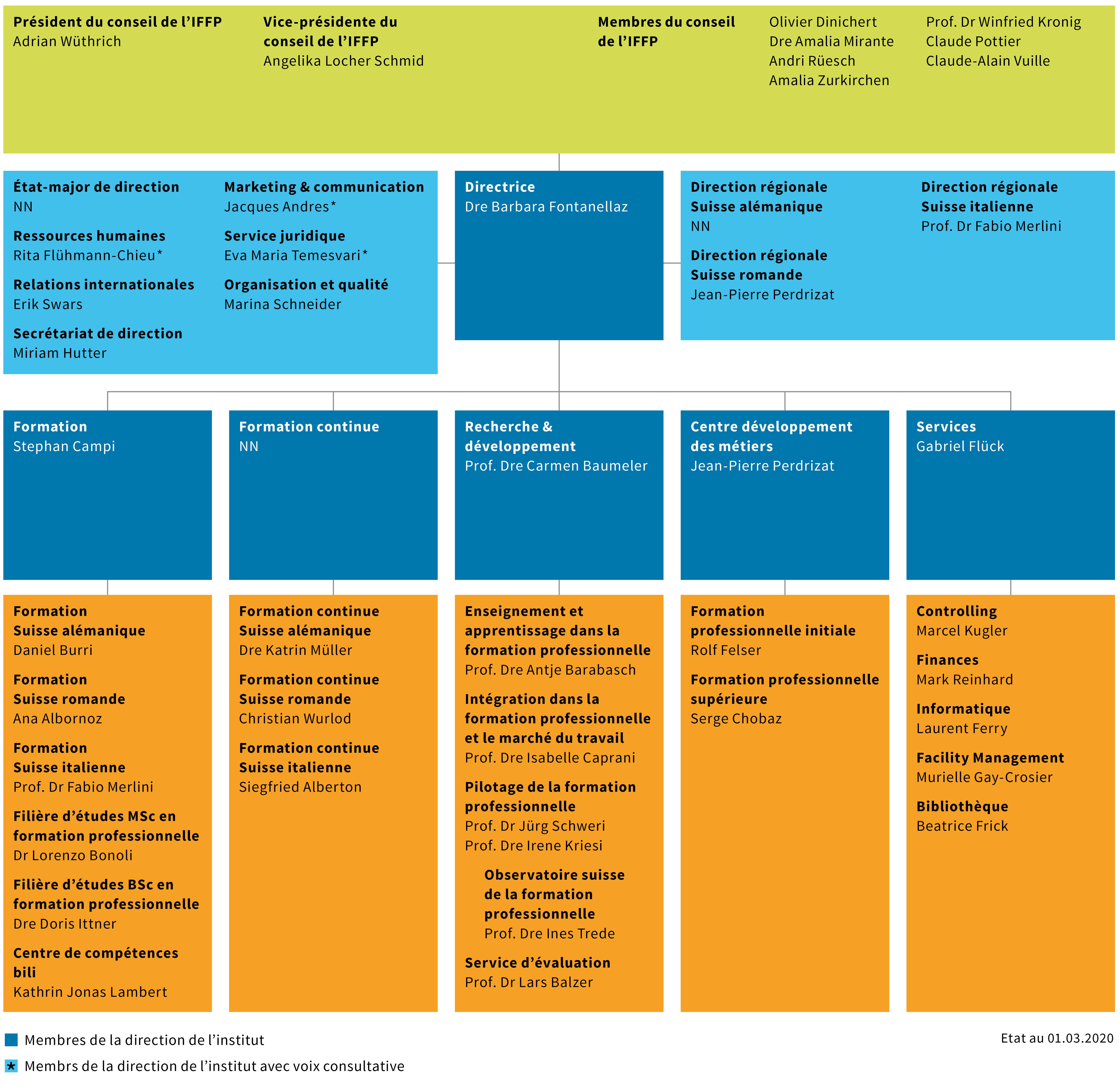 IFFP Organigramme 01.03.2020