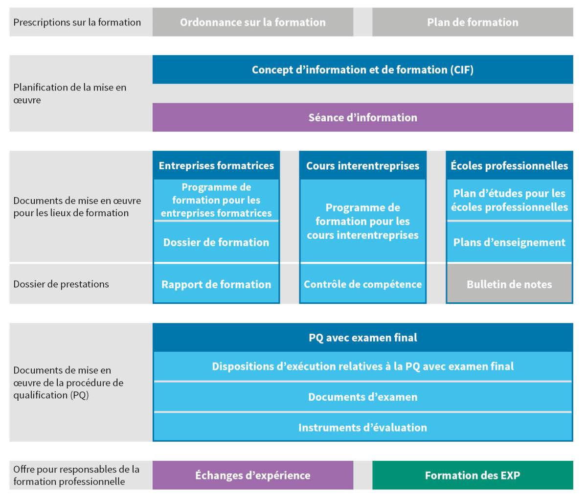 Diagramme Formation professionnelle initiale